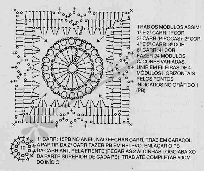 Gráfico de bolsa em crochê