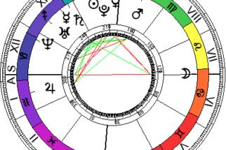 O que é Mapa Astral?