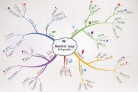Aprenda como fazer mapas mentais
