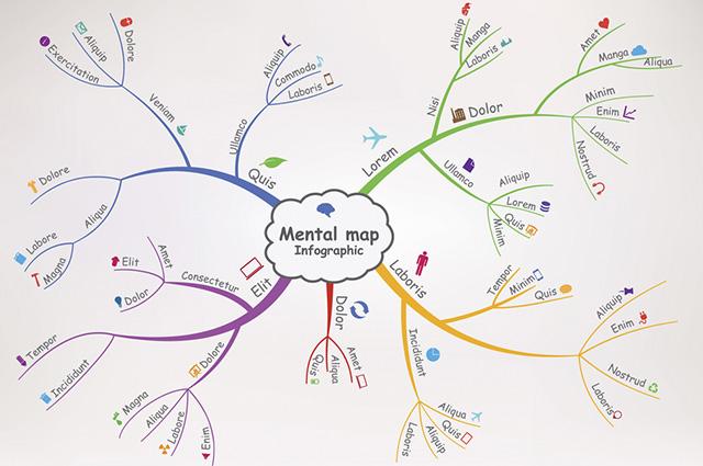 Durante a composição do seu mapa mental busque utilizar a menor quantidade possível de palavras