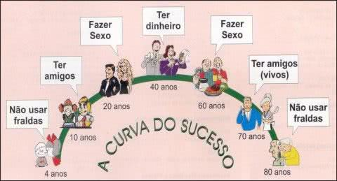 sucesso